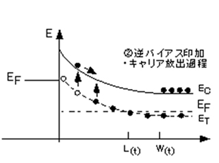 Figure A-3  Band profile at each stage of Figure A-2