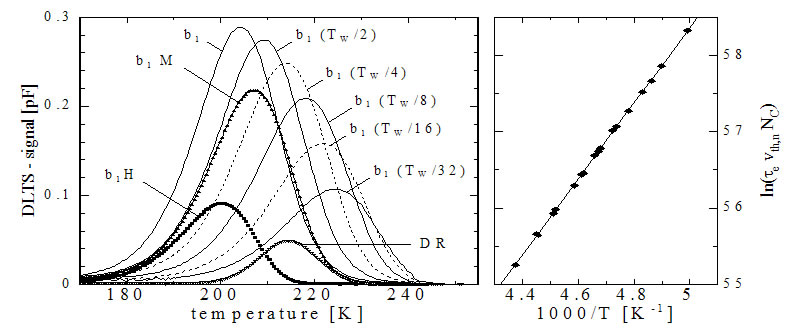 (Right) Comparison of DLTS spectra by various correlators (Left) Arrhenius plot by data obtained from each peak position